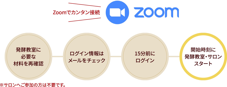 Zoomで簡単接続